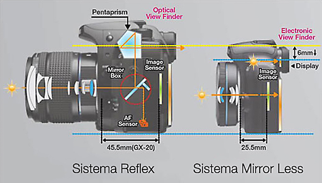 differenza tra mirrorless_e_reflex
